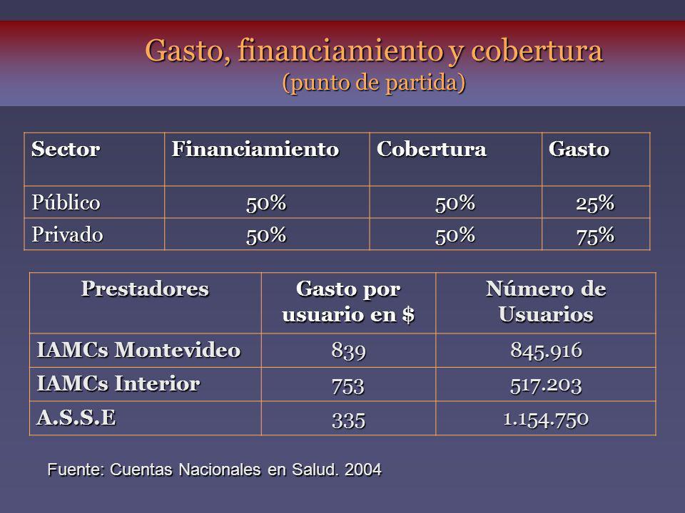 Gasto, financiamiento y cobertura (punto de partida) Prestadores Gasto por usuario en $ Número de Usuarios IAMCs Montevideo 839845.916 IAMCs Interior