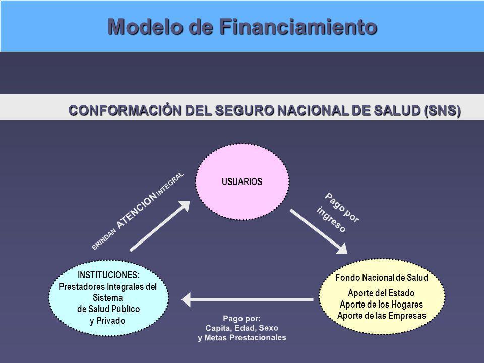 CONFORMACIÓN DEL SEGURO NACIONAL DE SALUD (SNS) CONFORMACIÓN DEL SEGURO NACIONAL DE SALUD (SNS) Fondo Nacional de Salud Aporte del Estado Aporte de lo