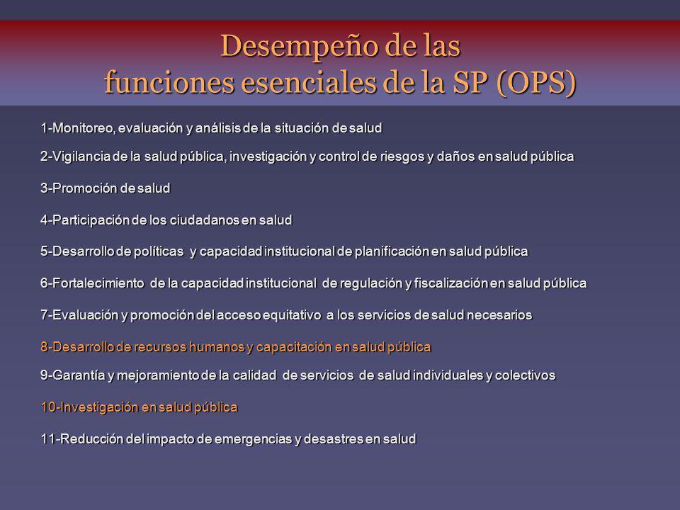 Desempeño de las funciones esenciales de la SP (OPS) 1-Monitoreo, evaluación y análisis de la situación de salud 2-Vigilancia de la salud pública, inv