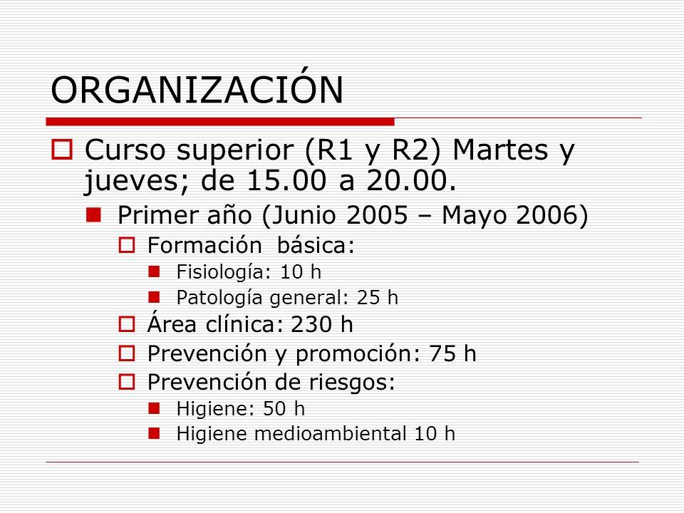 ORGANIZACIÓN Curso superior (R1 y R2).Martes y jueves; de 15.00 a 20.00.