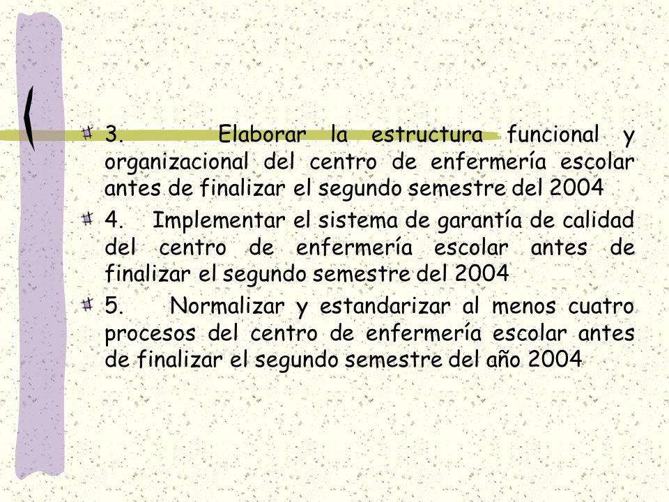3. Elaborar la estructura funcional y organizacional del centro de enfermería escolar antes de finalizar el segundo semestre del 2004 4. Implementar e