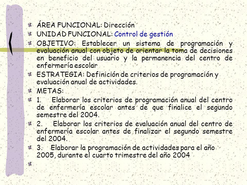 ÁREA FUNCIONAL: Dirección UNIDAD FUNCIONAL: Control de gestión OBJETIVO: Establecer un sistema de programación y evaluación anual con objeto de orient
