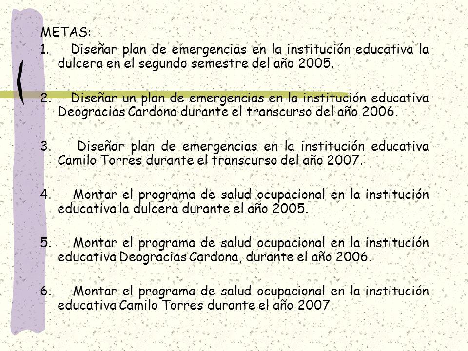 METAS: 1. Diseñar plan de emergencias en la institución educativa la dulcera en el segundo semestre del año 2005. 2. Diseñar un plan de emergencias en