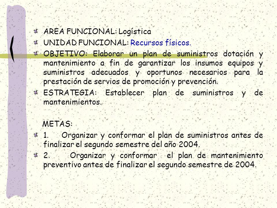 AREA FUNCIONAL: Logística UNIDAD FUNCIONAL: Recursos físicos. OBJETIVO: Elaborar un plan de suministros dotación y mantenimiento a fin de garantizar l
