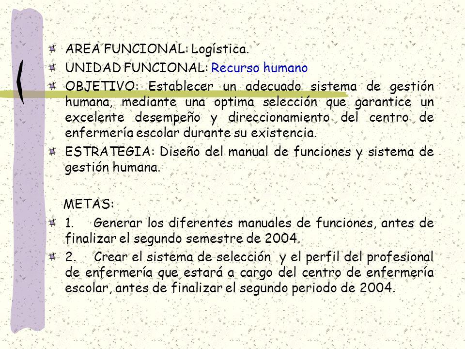 AREA FUNCIONAL: Logística. UNIDAD FUNCIONAL: Recurso humano OBJETIVO: Establecer un adecuado sistema de gestión humana, mediante una optima selección