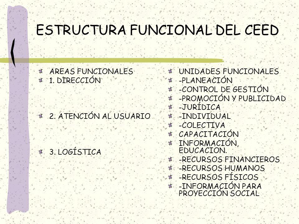 ESTRUCTURA FUNCIONAL DEL CEED AREAS FUNCIONALES 1. DIRECCIÓN 2. ATENCIÓN AL USUARIO 3. LOGÍSTICA UNIDADES FUNCIONALES -PLANEACIÓN -CONTROL DE GESTIÓN