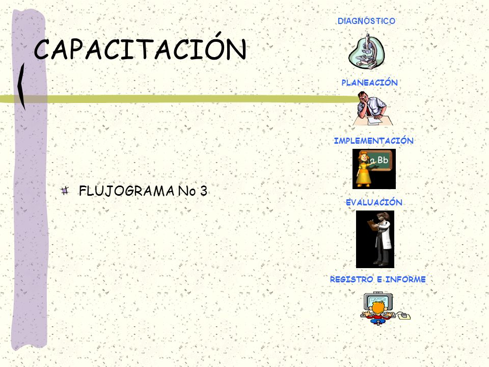 CAPACITACIÓN FLUJOGRAMA No 3 DIAGNÓSTICO PLANEACIÓN IMPLEMENTACIÓN EVALUACIÓN REGISTRO E INFORME
