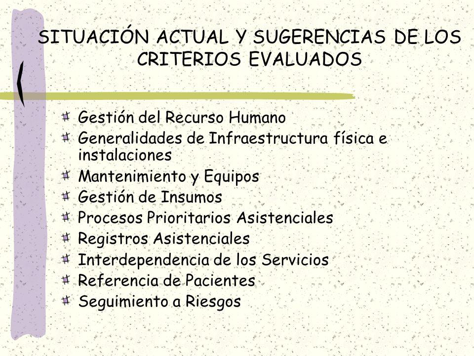 SITUACIÓN ACTUAL Y SUGERENCIAS DE LOS CRITERIOS EVALUADOS Gestión del Recurso Humano Generalidades de Infraestructura física e instalaciones Mantenimi