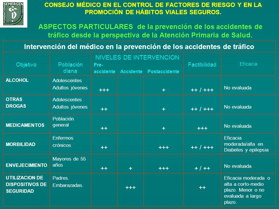 CONSEJO MÉDICO EN EL CONTROL DE FACTORES DE RIESGO Y EN LA PROMOCIÓN DE HÁBITOS VIALES SEGUROS. ASPECTOS PARTICULARES de la prevención de los accident