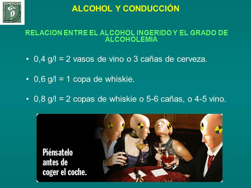 ALCOHOL Y CONDUCCIÓN RELACION ENTRE EL ALCOHOL INGERIDO Y EL GRADO DE ALCOHOLEMIA 0,4 g/l = 2 vasos de vino o 3 cañas de cerveza. 0,6 g/l = 1 copa de