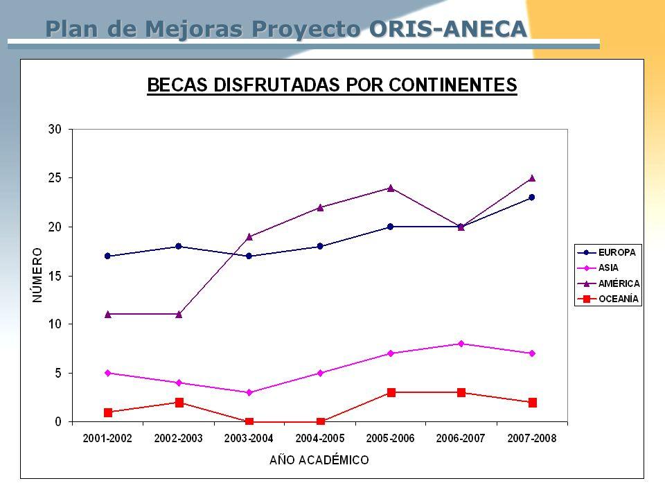 Plan de Mejoras Proyecto ORIS-ANECA