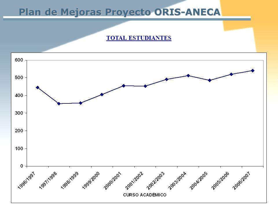 Plan de Mejoras Proyecto ORIS-ANECA TOTAL ESTUDIANTES