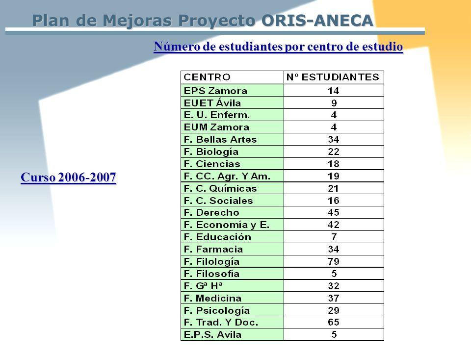 Plan de Mejoras Proyecto ORIS-ANECA Número de estudiantes por centro de estudio Curso 2006-2007