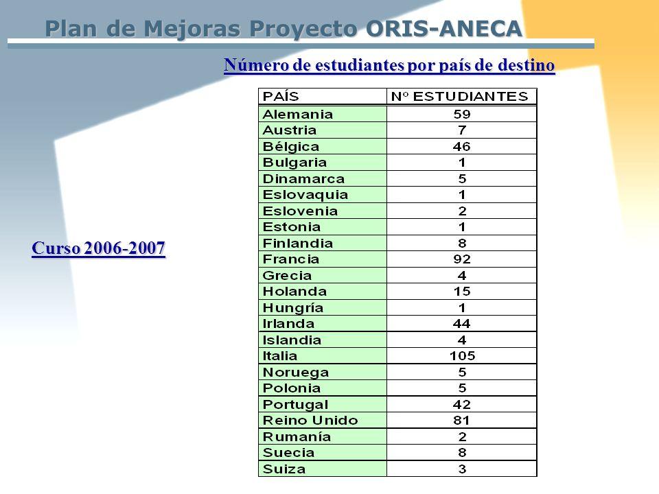 Plan de Mejoras Proyecto ORIS-ANECA Número de estudiantes por país de destino Curso 2006-2007