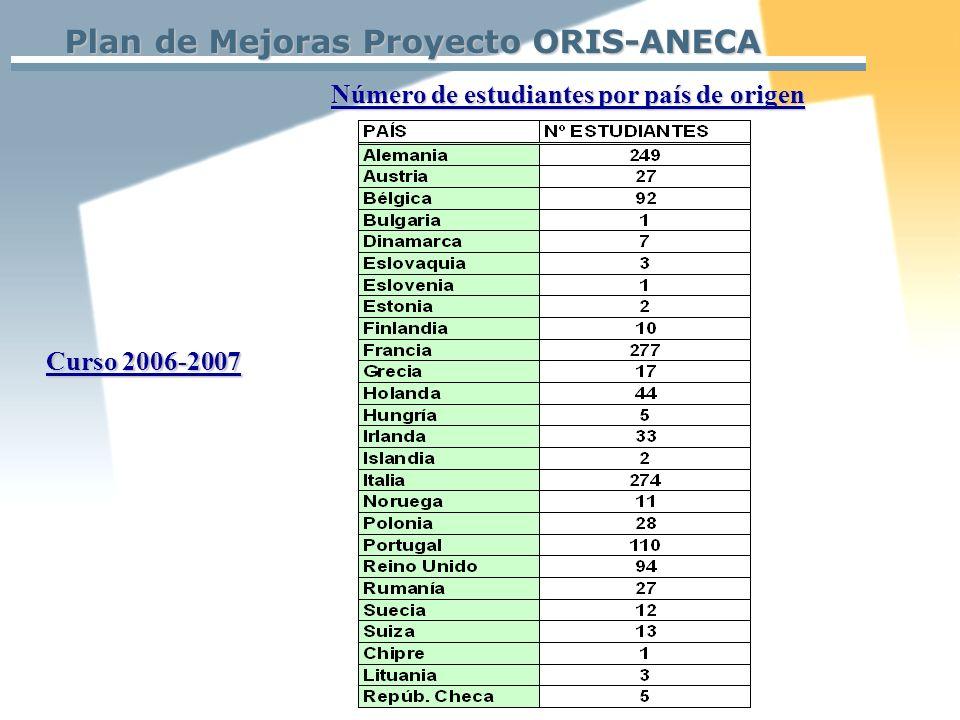Plan de Mejoras Proyecto ORIS-ANECA Número de estudiantes por país de origen Curso 2006-2007