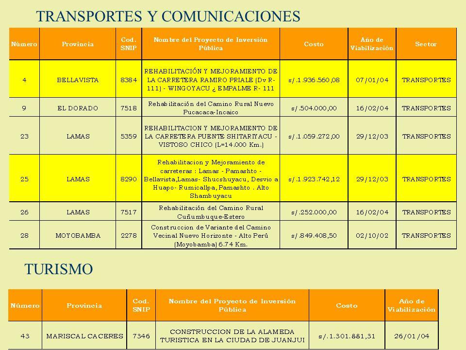 TRANSPORTES Y COMUNICACIONES