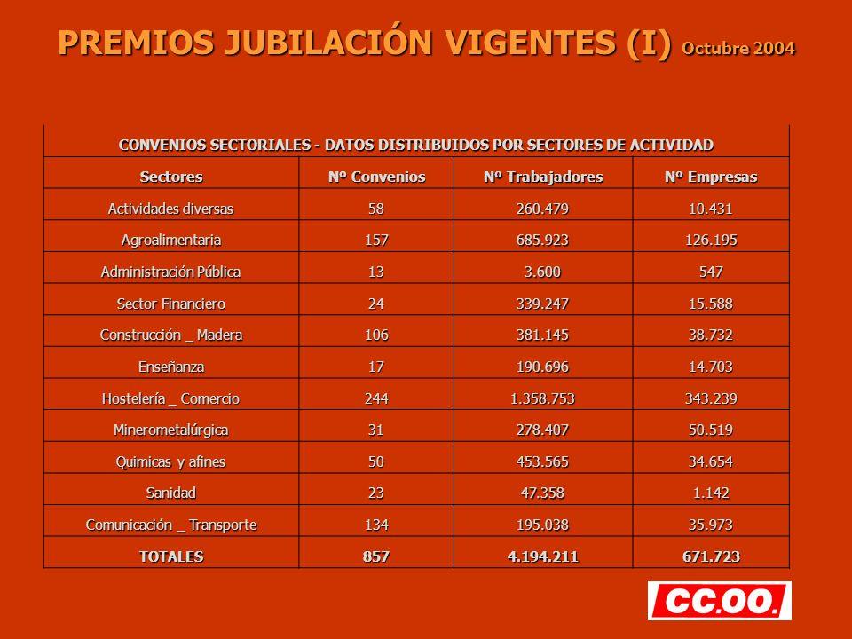 PREMIOS JUBILACIÓN VIGENTES (I) Octubre 2004 CONVENIOS SECTORIALES - DATOS DISTRIBUIDOS POR SECTORES DE ACTIVIDAD Sectores Nº Convenios Nº Trabajadore