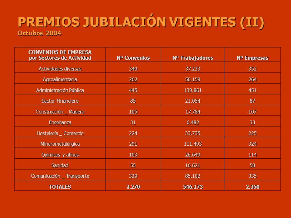 PREMIOS JUBILACIÓN VIGENTES (II) Octubre 2004 CONVENIOS DE EMPRESA por Sectores de Actividad Nº Convenios Nº Trabajadores Nº Empresas Actividades dive