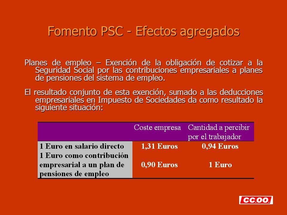 Fomento PSC - Efectos agregados Planes de empleo – Exención de la obligación de cotizar a la Seguridad Social por las contribuciones empresariales a p