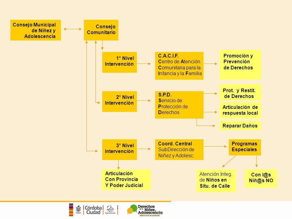 Consejo Municipal de Niñez y Adolescencia Consejo Comunitario 1° Nivel Intervención C.A.C.I.F.