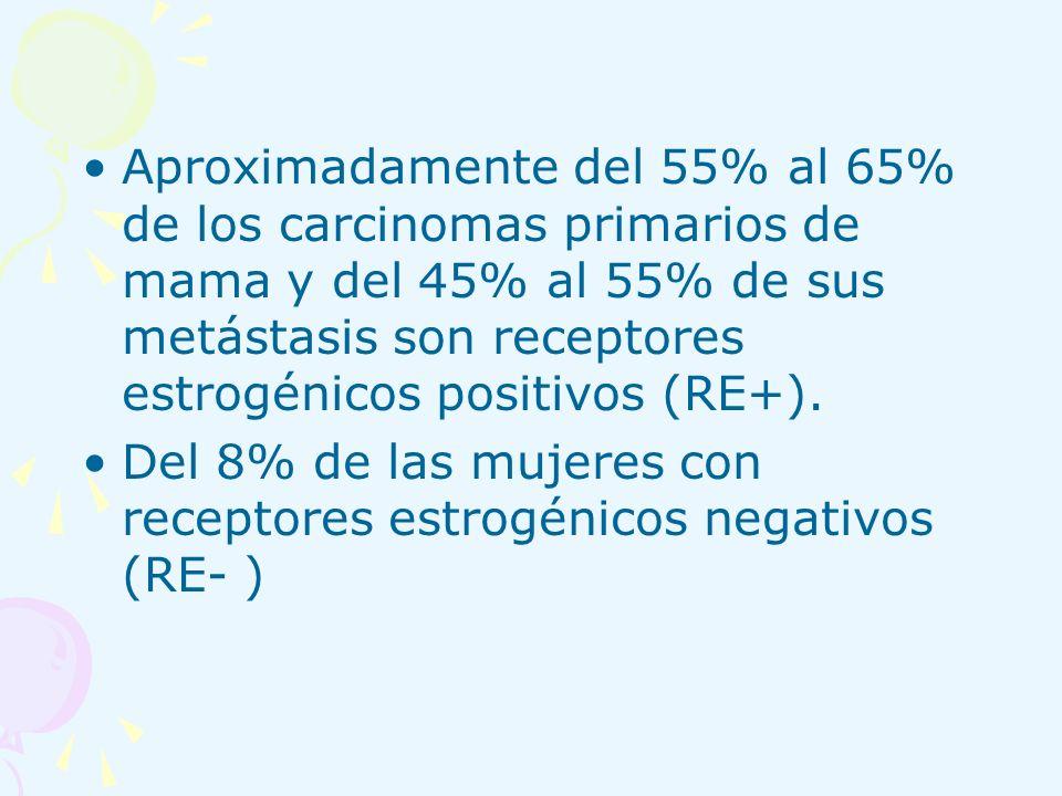 Aproximadamente del 55% al 65% de los carcinomas primarios de mama y del 45% al 55% de sus metástasis son receptores estrogénicos positivos (RE+). Del
