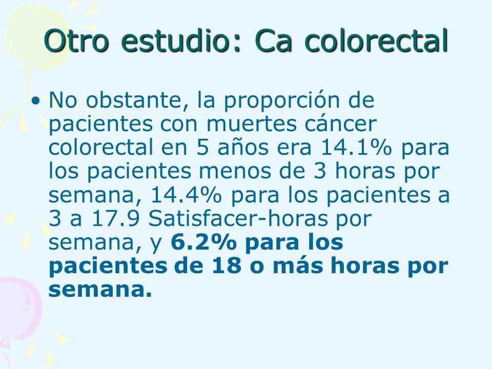 No obstante, la proporción de pacientes con muertes cáncer colorectal en 5 años era 14.1% para los pacientes menos de 3 horas por semana, 14.4% para l