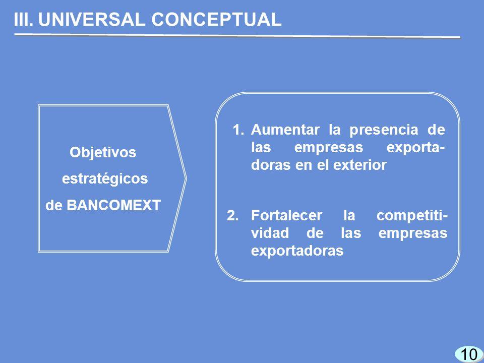 10 III.UNIVERSAL CONCEPTUAL Objetivos estratégicos de BANCOMEXT 1.Aumentar la presencia de las empresas exporta- doras en el exterior 2.Fortalecer la competiti- vidad de las empresas exportadoras