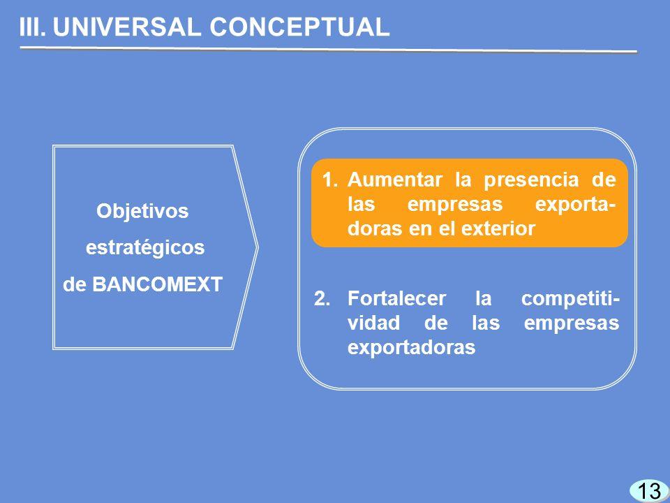 13 III.UNIVERSAL CONCEPTUAL Objetivos estratégicos de BANCOMEXT 1.Aumentar la presencia de las empresas exporta- doras en el exterior 2.Fortalecer la competiti- vidad de las empresas exportadoras