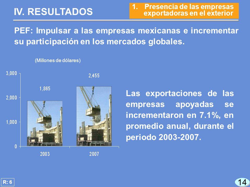 14 Las exportaciones de las empresas apoyadas se incrementaron en 7.1%, en promedio anual, durante el periodo 2003-2007.