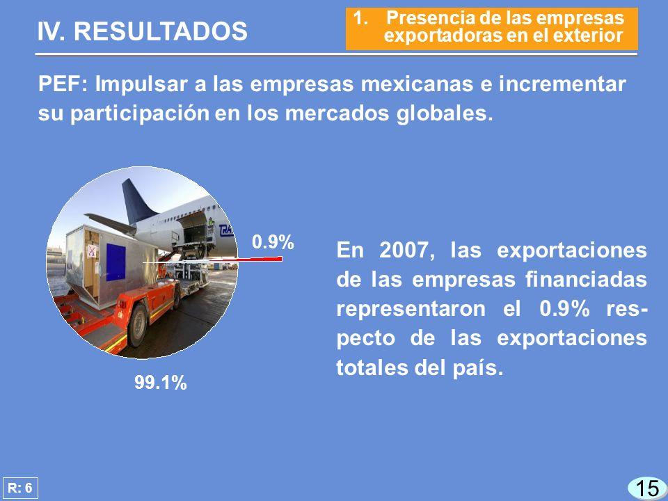 15 En 2007, las exportaciones de las empresas financiadas representaron el 0.9% res- pecto de las exportaciones totales del país.