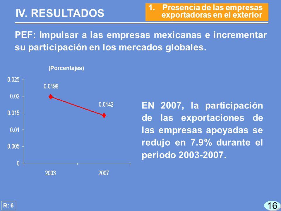 16 EN 2007, la participación de las exportaciones de las empresas apoyadas se redujo en 7.9% durante el periodo 2003-2007.