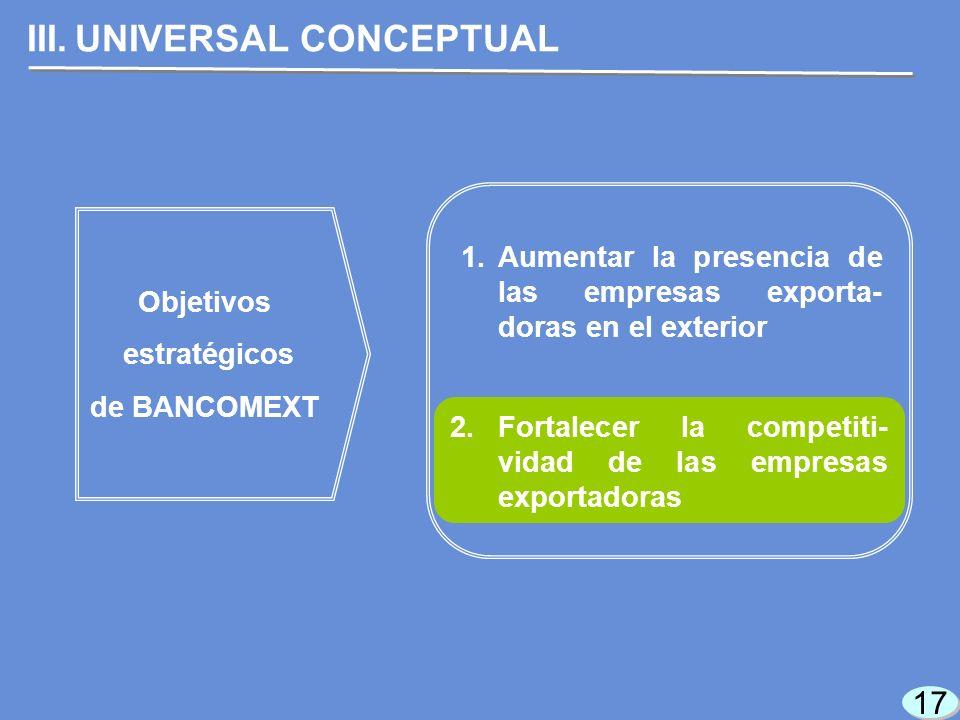 17 III.UNIVERSAL CONCEPTUAL Objetivos estratégicos de BANCOMEXT 1.Aumentar la presencia de las empresas exporta- doras en el exterior 2.Fortalecer la competiti- vidad de las empresas exportadoras