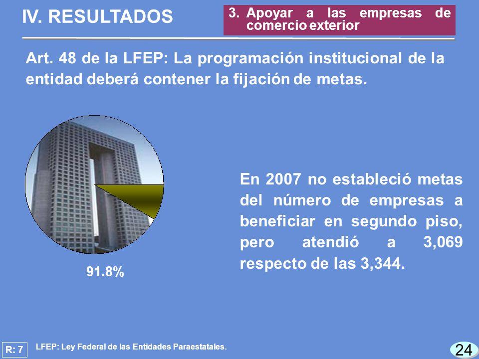 24 R: 7 91.8% En 2007 no estableció metas del número de empresas a beneficiar en segundo piso, pero atendió a 3,069 respecto de las 3,344.