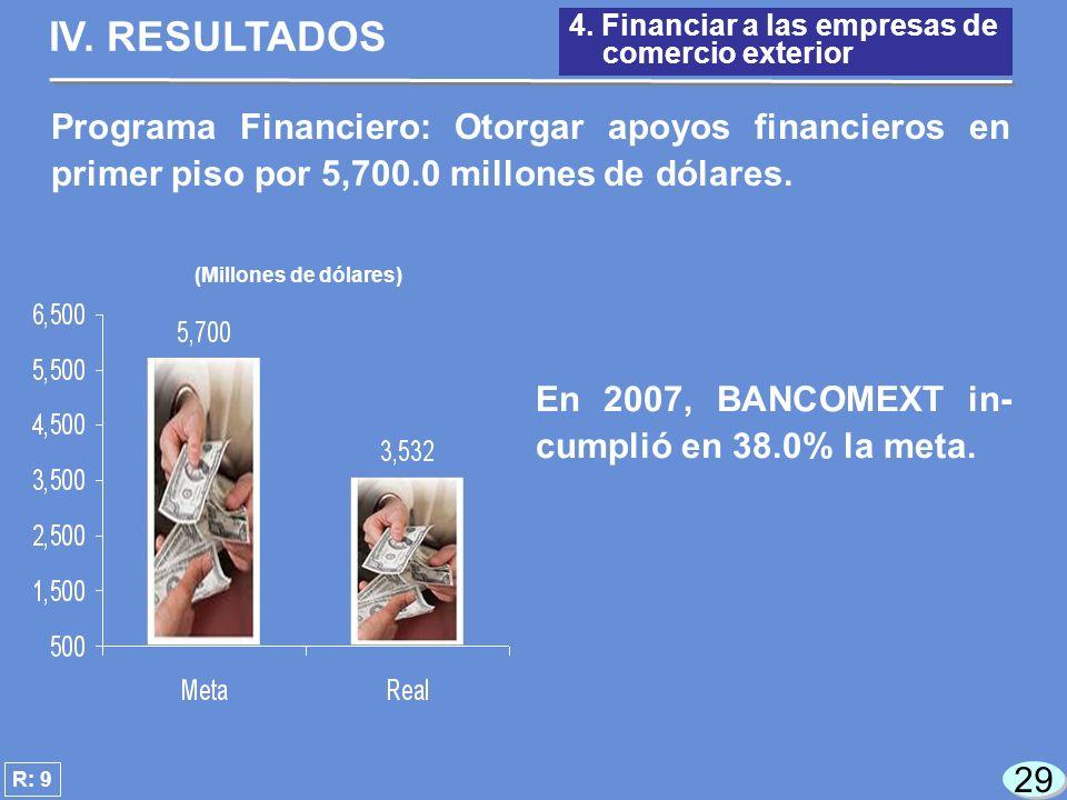 29 (Millones de dólares) En 2007, BANCOMEXT in- cumplió en 38.0% la meta.
