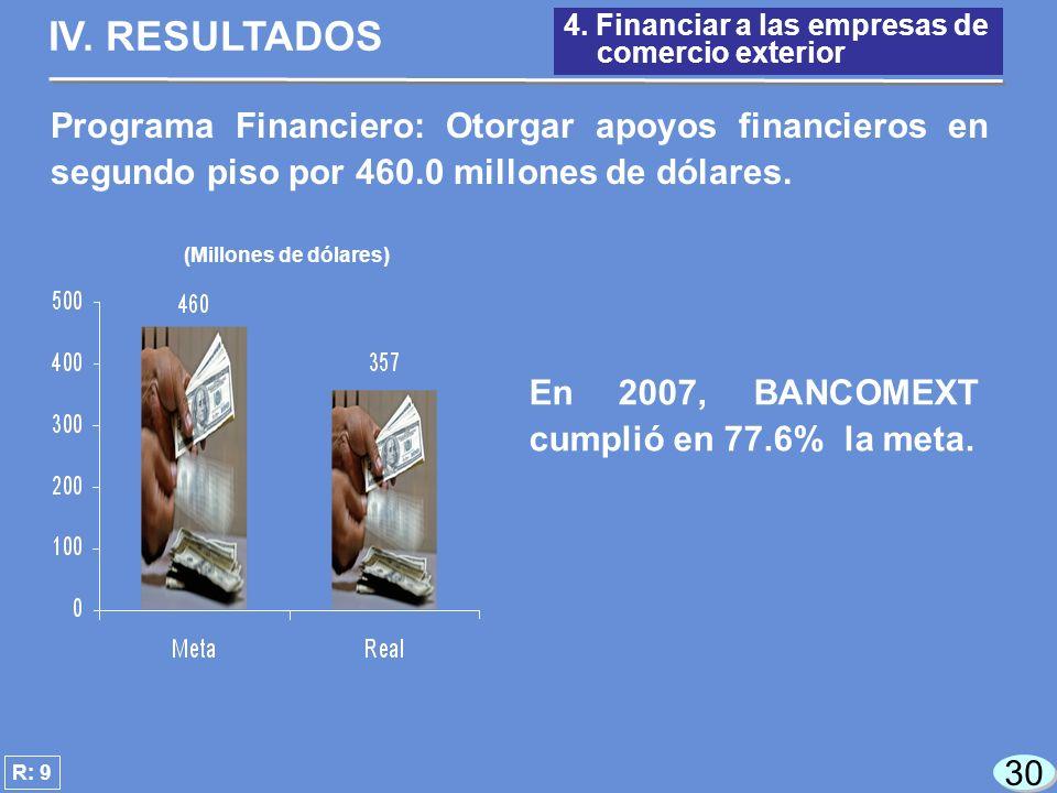 30 (Millones de dólares) En 2007, BANCOMEXT cumplió en 77.6% la meta.