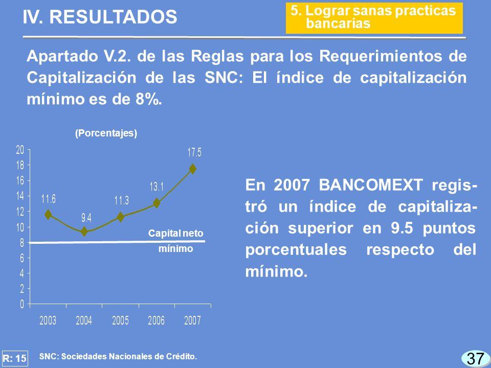 37 (Porcentajes) En 2007 BANCOMEXT regis- tró un índice de capitaliza- ción superior en 9.5 puntos porcentuales respecto del mínimo.