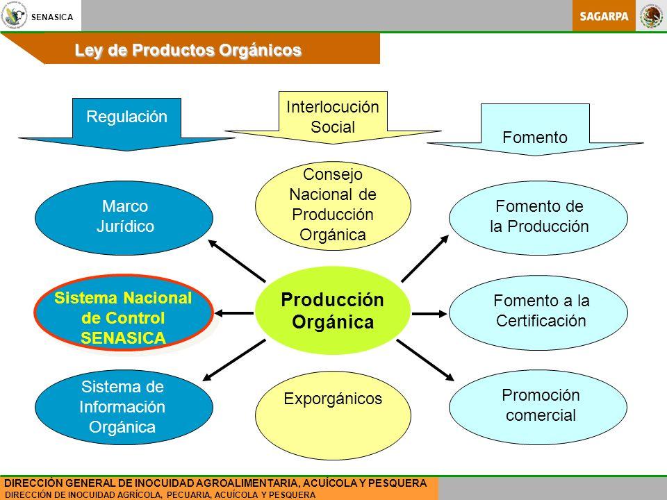 SENASICA DIRECCIÓN DE INOCUIDAD AGRÍCOLA, PECUARIA, ACUÍCOLA Y PESQUERA DIRECCIÓN GENERAL DE INOCUIDAD AGROALIMENTARIA, ACUÍCOLA Y PESQUERA Ley de Productos Orgánicos Producción Orgánica Consejo Nacional de Producción Orgánica Exporgánicos Fomento a la Certificación Fomento de la Producción Promoción comercial Sistema Nacional de Control SENASICA Marco Jurídico Sistema de Información Orgánica Interlocución Social Regulación Fomento