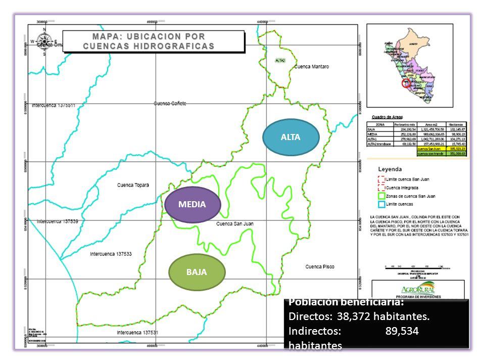AGRO RURAL ENFOQUE DE CUENCA COMO UNIDAD DE DESARROLLO TERRITORIAL ALTA MEDIA BAJA Población beneficiaria: Directos:38,372 habitantes. Indirectos:89,5