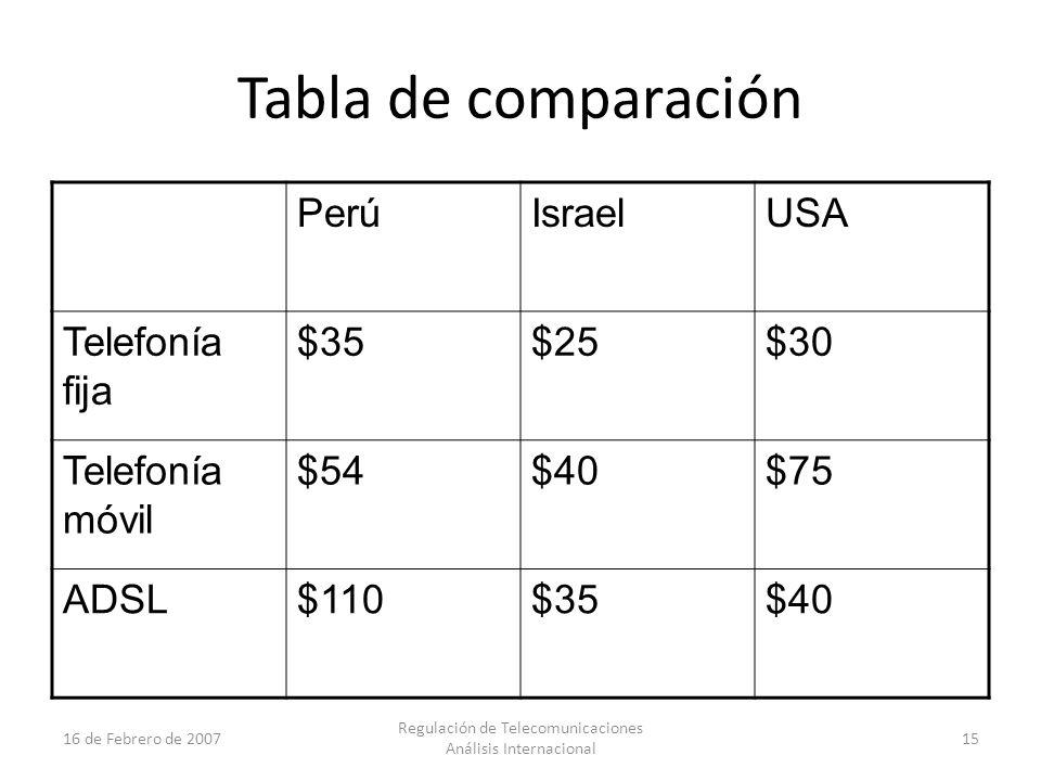 15 16 de Febrero de 2007 Regulación de Telecomunicaciones Análisis Internacional Tabla de comparación PerúIsraelUSA Telefonía fija $35$25$30 Telefonía móvil $54$40$75 ADSL$110$35$40