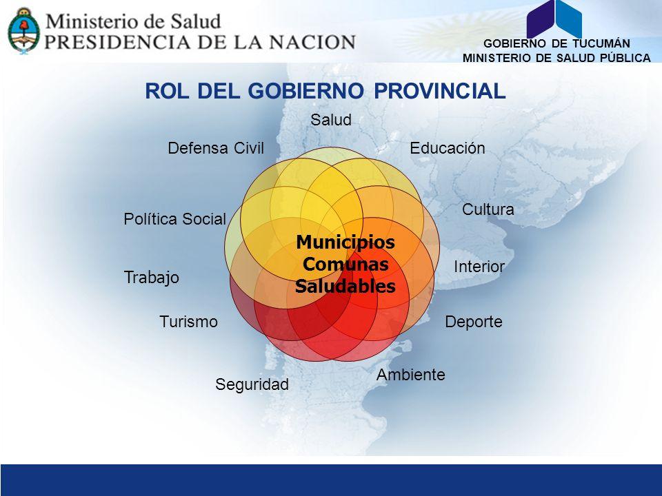 GOBIERNO DE TUCUMÁN MINISTERIO DE SALUD PÚBLICA ROL DEL GOBIERNO PROVINCIAL Salud Educación Cultura Deporte Ambiente Seguridad Turismo Política Social