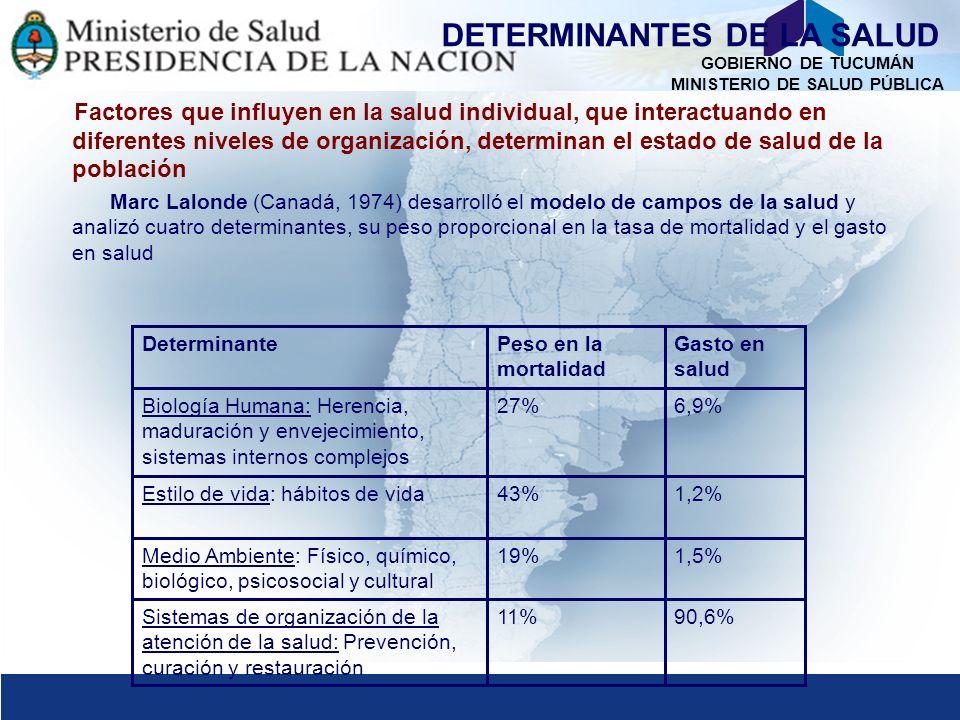 GOBIERNO DE TUCUMÁN MINISTERIO DE SALUD PÚBLICA DETERMINANTES DE LA SALUD Factores que influyen en la salud individual, que interactuando en diferentes niveles de organización, determinan el estado de salud de la población Marc Lalonde (Canadá, 1974) desarrolló el modelo de campos de la salud y analizó cuatro determinantes, su peso proporcional en la tasa de mortalidad y el gasto en salud 1,5%19%Medio Ambiente: Físico, químico, biológico, psicosocial y cultural 90,6%11%Sistemas de organización de la atención de la salud: Prevención, curación y restauración 1,2%43%Estilo de vida: hábitos de vida 6,9%27%Biología Humana: Herencia, maduración y envejecimiento, sistemas internos complejos Gasto en salud Peso en la mortalidad Determinante