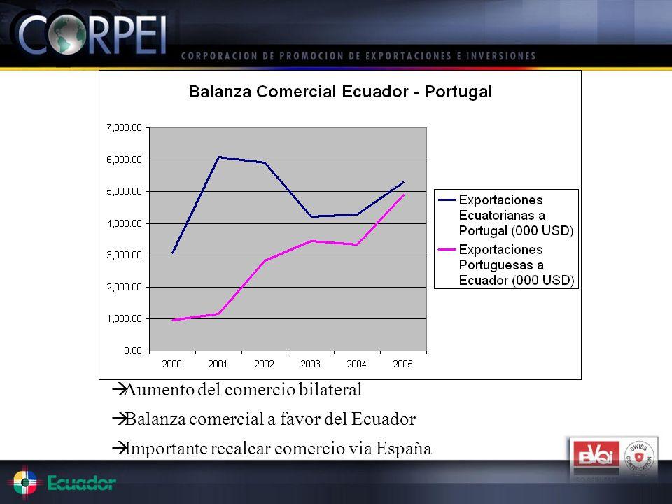 Aumento del comercio bilateral Balanza comercial a favor del Ecuador Importante recalcar comercio via España
