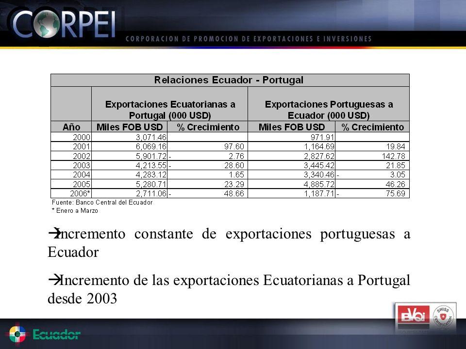 Incremento constante de exportaciones portuguesas a Ecuador Incremento de las exportaciones Ecuatorianas a Portugal desde 2003
