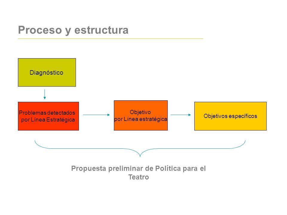 Problemas detectados por Línea Estratégica Objetivo por Línea estratégica Objetivos específicos Diagnóstico Propuesta preliminar de Política para el T