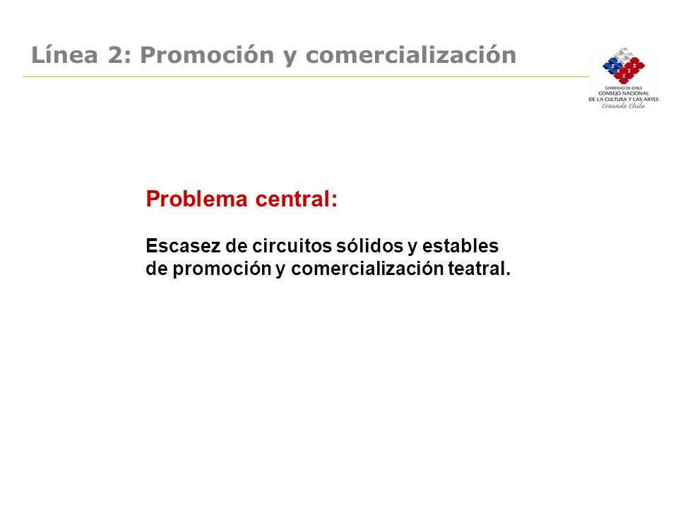Línea 2: Promoción y comercialización. Problema central: Escasez de circuitos sólidos y estables de promoción y comercialización teatral.