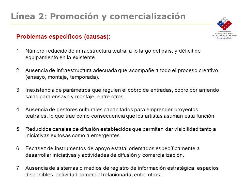 Línea 2: Promoción y comercialización. Problemas específicos (causas): 1.Número reducido de infraestructura teatral a lo largo del país, y déficit de
