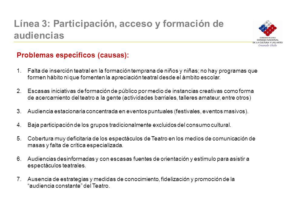 Línea 3: Participación, acceso y formación de audiencias Problemas específicos (causas): 1.Falta de inserción teatral en la formación temprana de niño