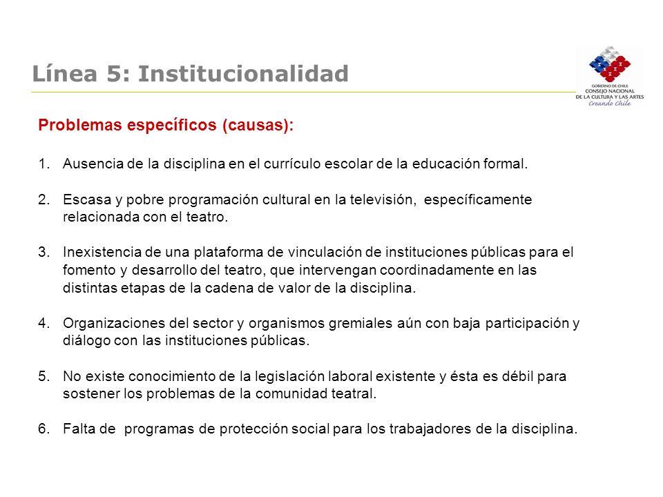 Línea 5: Institucionalidad Problemas específicos (causas): 1.Ausencia de la disciplina en el currículo escolar de la educación formal. 2.Escasa y pobr