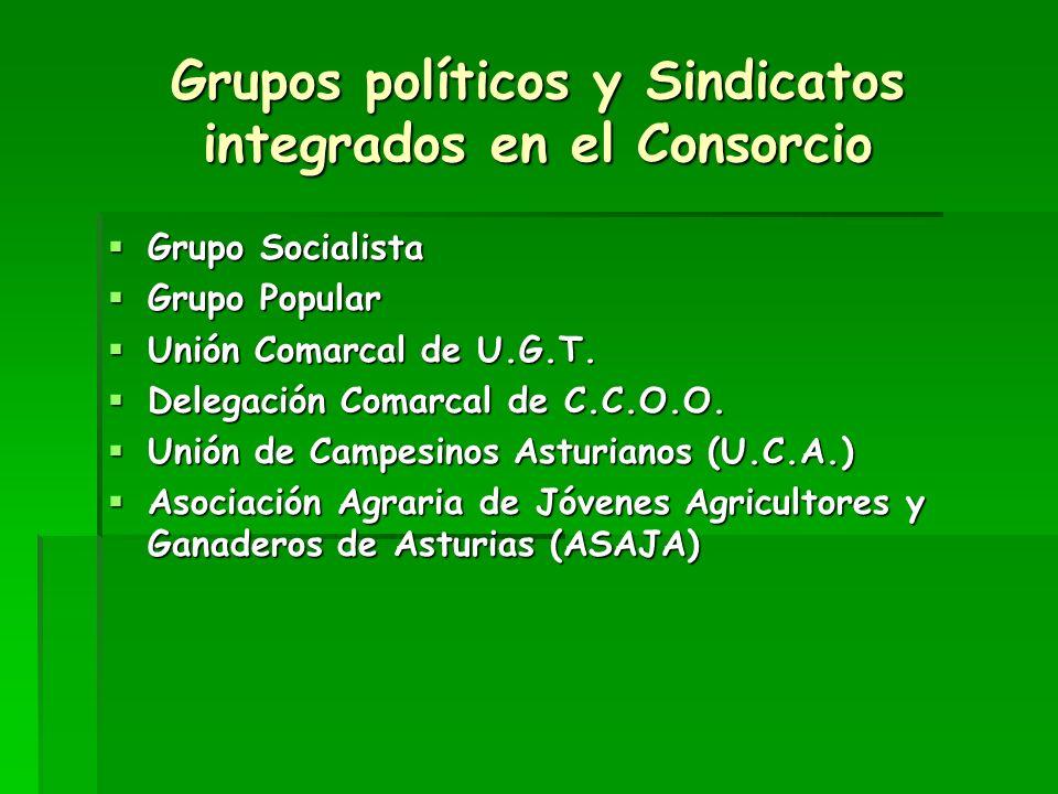 Asociaciones integradas en el Consorcio (Asoc.