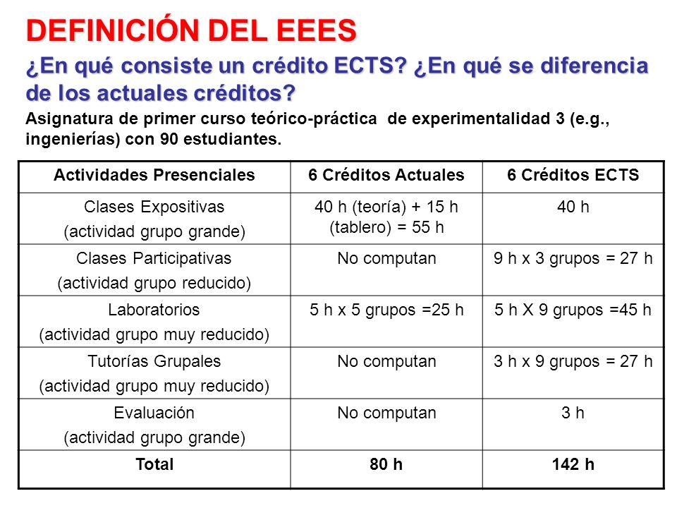 Actividades Presenciales6 Créditos Actuales6 Créditos ECTS Clases Expositivas (actividad grupo grande) 40 h (teoría) + 15 h (tablero) = 55 h 40 h Clas